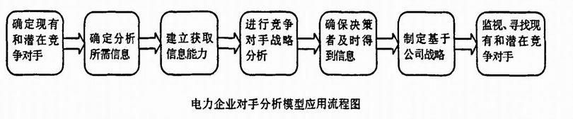 一、隨著中國電力體制改革進一步深化,企業資產重組逐步完成,廠網分離,競價上網,電廠也將直接對大用戶供電,電力行業價值鏈各環節(發電、輸電、配電、售電、用戶)的各個實體之間的相互關係都將發生巨大變化(如下圖)。競爭是改革後電力行業最大的特點。電力企業將憑藉自身實力,與競爭對手在燃料供應、生產運營、電價制定、調度上網、市場開拓、社會關係及形象等進行全方位的競爭。激烈競爭產生的如市場力、合謀、過度競爭等問題也將給電力企業帶來極大的考驗。電力企業的生存和發展與競爭對手關係密切。面對新的形勢,電力企業要根據對市