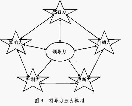 领导力五力模型,领导力五力
