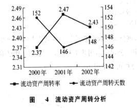 Image:图4 流动资产周转分析.jpg