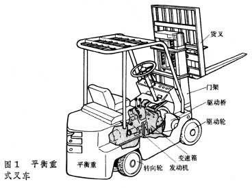 平衡重式叉车