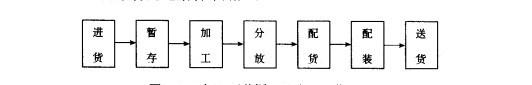 Image:加工型共同配送中心运作流程.jpg