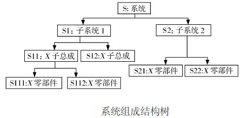 image:系统组成结构树.jpg
