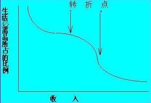 Image:恩格尔曲线的转折点2.jpg