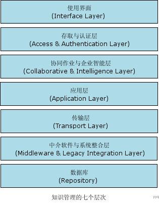 Image:知识管理系统的七个层次.jpg
