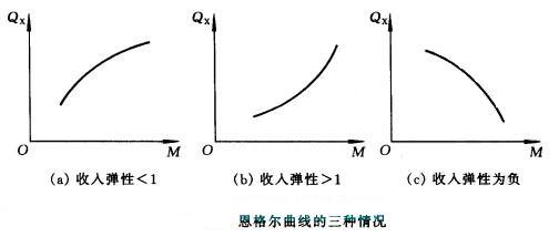 恩格尔曲线(Engel curve)