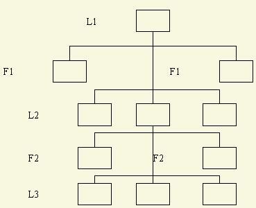 直线参谋型组织结构.jpg
