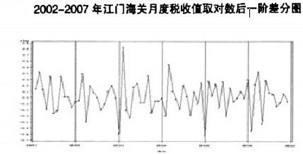 002-2007年江门海关月度税收值取对数后一阶差分图