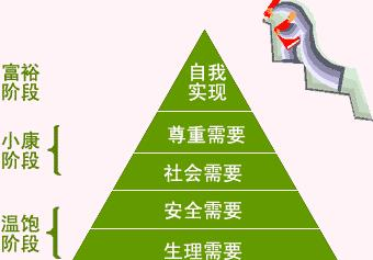 马斯洛人类需求五层次理论.麦克利兰的成就动机理论  - xintaoran - 竞争.是人类社会发展与进步的唯一动力!