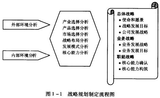 战略规划制定流程图