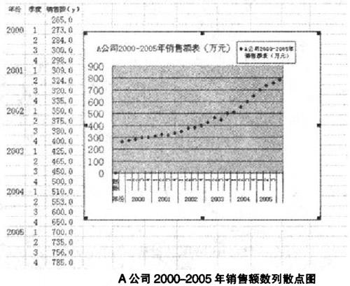 A公司2000-2005年销售额数列散点图
