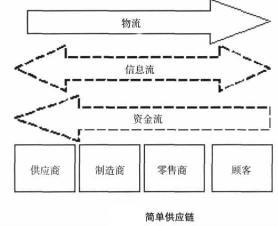 《供应链物流管理(Supply Chain Logistics Management,简称SCLM)》