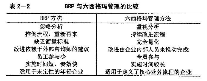 Image:BPR与六西格玛.jpg