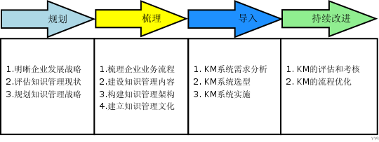 Image:知识管理的实施步骤.png