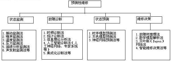 Image:预测性维修技术体系.jpg
