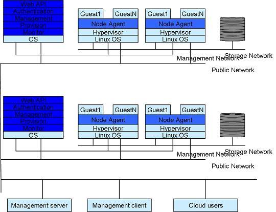 image:云计算分析模型.jpg