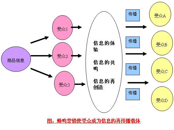 Image:蜂鸣营销.jpg