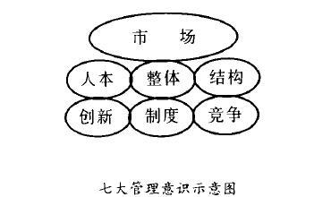 Image:管理意识.jpg