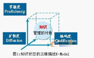 Image:三维描述K-Model.jpg