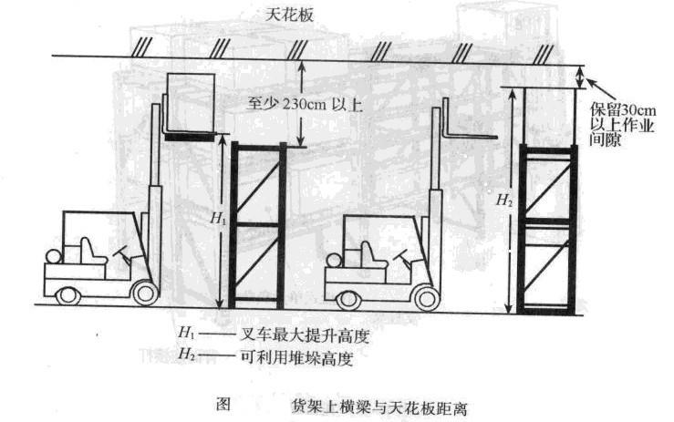 货架上横梁与天花板距离