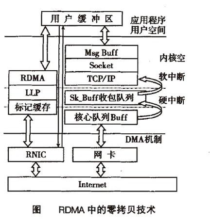 Image:RDMA中的零拷贝技术.jpg