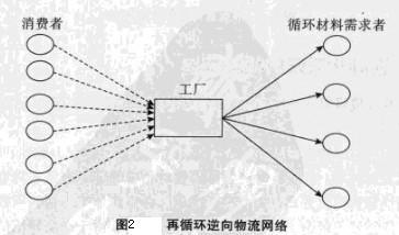 Image:再循环逆向物流网络.jpg