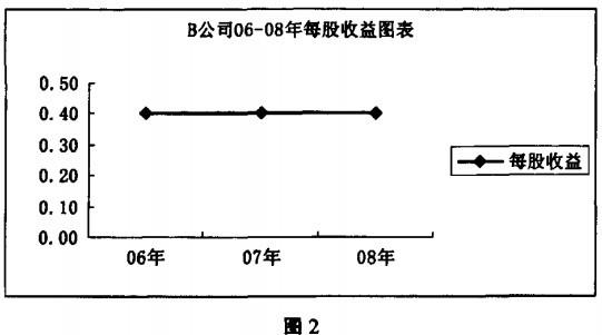 Image:动态市盈率图2a.jpg