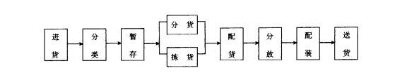 Image:流通型共同配送中心运作流程.jpg