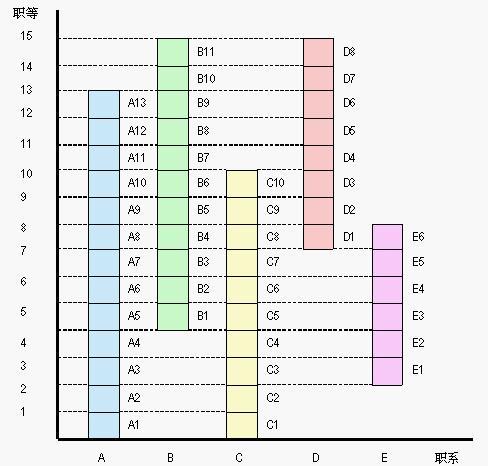%E8%81%8C%E4%BD%8D%E5%BD%92%E7%B1%BB%E7%