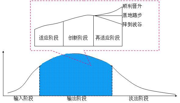 "Image:职业发展的""三三三""理论.jpg"