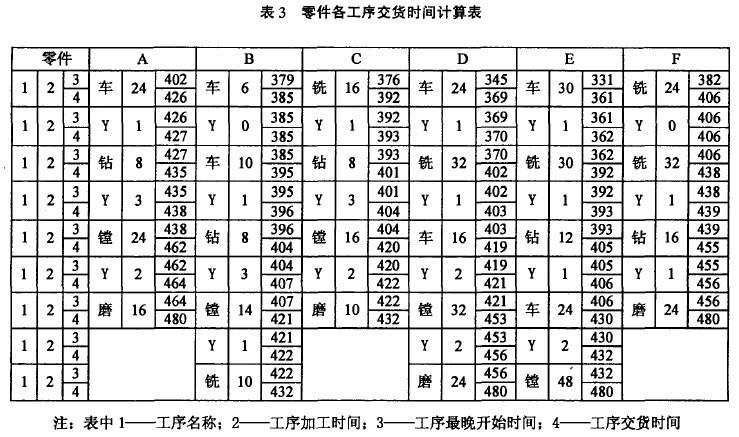 Image:表3 零件各工序交货时间计算表.jpg