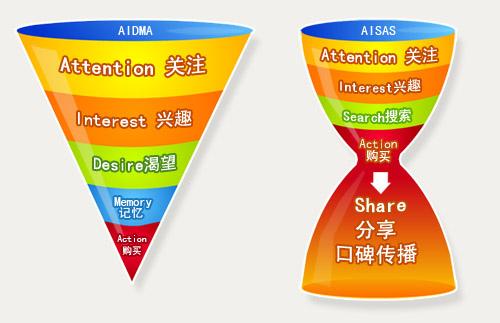 Image:传统广告与口碑营销的区别图.jpg