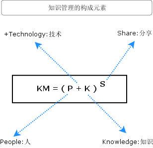 Image:知识管理的构成元素.jpg
