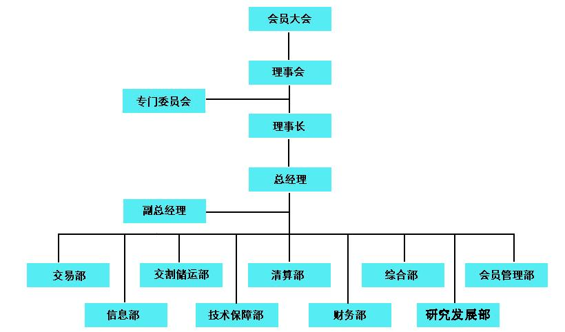 Image:上海黄金交易所组织结构图.jpg