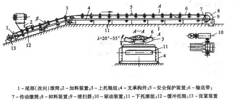 带式输送机结构原理