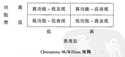 Image:Chernatony-Mc William矩阵.jpg