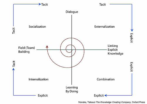 Image:显性知识和隐性知识的转换模型.jpg