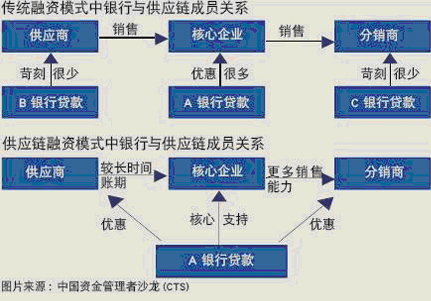 Image:供应链融资银行与供应链成员的关系.jpg