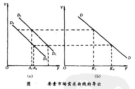 Image:市场需求曲线.png