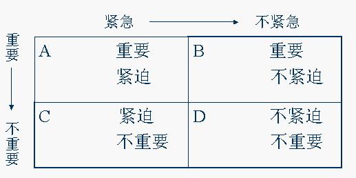 时间管理优先矩阵(Prioritization Matrix)