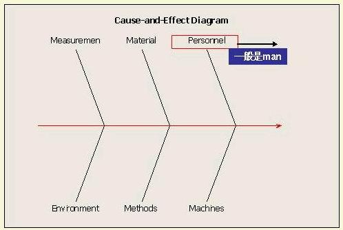 人、机、料、法、环、测之5M1E分析法 - @枫 - 百味人生