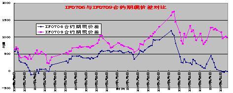 Image:IF0706与IF0709合约期现价差对比.jpg