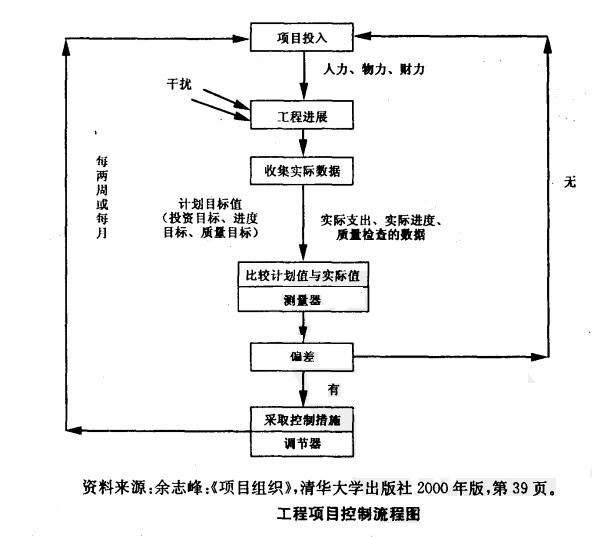 工程项目控制流程图结合上述管理控制的三个步骤,上图的具体含义为