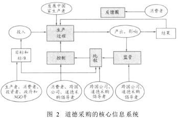 Image:道德采购的核心信息系统.png