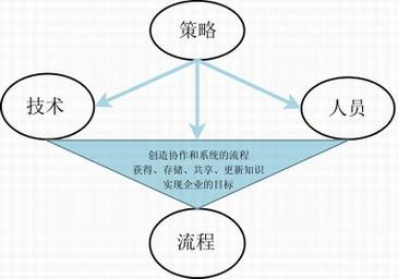 Image:知识管理的架构.jpg