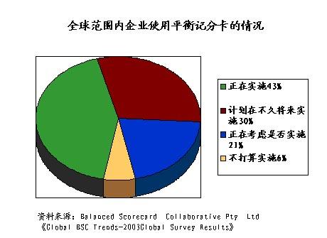 Image:全球范围内企业使用平衡记分卡的情况(2003).jpg