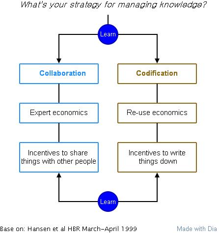 Image:知识管理的两种策略(新).png