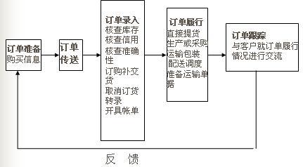 Image:订单处理过程涉及的要素 .jpg