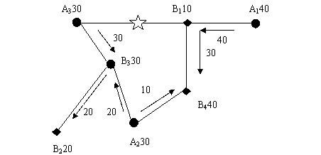 Image:车辆调度图三.jpg