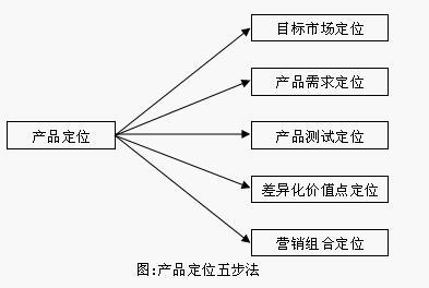 市场定位怎么写_产品定位五步法 - MBA智库百科