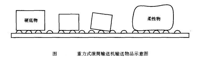 重力式滚筒输送机输送物品示意图